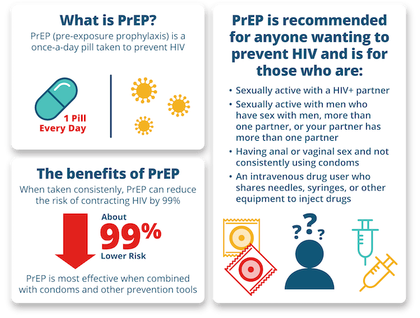 About PrEP Treatment